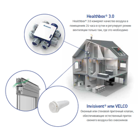 Комплект адаптивной вентиляции с HEALTHBOX 3.0 кирпичный